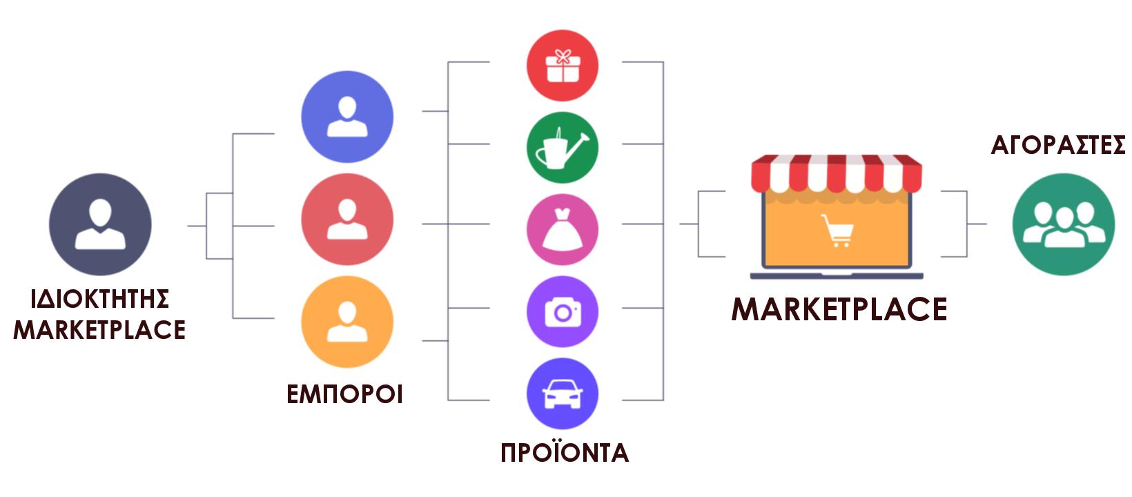 Από τι αποτελείται ένα Marketplace